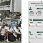 Number of unemployed Nigerians rises from 17.6m to 20.9m in 9 months – NBS