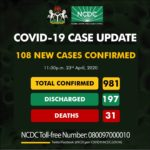 Coronavirus: 108 New Cases Of COVID-19 Recorded In Nigeria