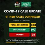 Nigeria Records 91 New COVID-19 Cases, Total Now 873