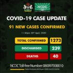Nigeria Records 91 New Cases Of COVID-19, Total Infections Now 1273