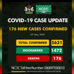 152 recover from coronavirus as NCDC confirms 176 new cases, total now 5,621