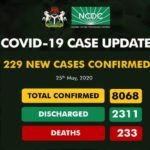 Nigeria Records 229 New Coronavirus Cases As Total Hits 8,068