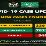 Nigeria Records 594 New COVID-19 Cases, Total Now 22,614