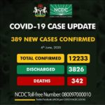 Nigeria Records 389 New Cases Of Covid-19 As Toll Hits 12,233