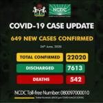Nigeria Records 649 New Cases Of Covid-19, Total Now 22,020