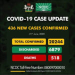Nigeria's COVID-19 cases hit 20,244, NCDC says
