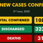 Nigeria Records 241 New COVID-19 Cases, Total Now 10,819