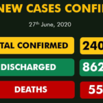 Nigeria Records 779 New COVID-19 Cases As Total Rises To 24,077