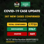 Nigeria Confirms 587 New Cases Of COVID-19, Total Now 17,735