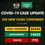 Nigeria records 600 new cases, caseload increases to 35,454