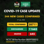 Nigeria Records 544 New Cases Of COVID-19, Total Now 28,711
