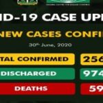 Nigeria Records 561 New COVID-19 Cases, Total Now 25,694