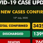 Nigeria announces 643 new cases of COVID-19, total infections now 34,259
