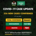 556 New Cases Of Coronavirus Recorded In Nigeria