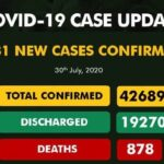 Nigeria Records 481 New COVID-19 Cases, Total Now 42,689