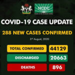 COVID-19: Nigeria Records 288 New Cases, Total Rises To 44,129