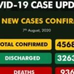 Nigeria Records 443 New Cases Of COVID-19, Total Hits 45687
