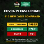 Nigeria Records 410 New COVID-19 Cases, Total Rises To 49,895