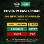 Nigeria Records 601 New COVID-19 Cases, Total Now 51,905