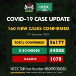 Nigeria Records 160 New Cases Of COVID-19, Total Hits 56177