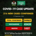 Respite for Plateau, as Nigeria's COVID-19 cases hit 54,463