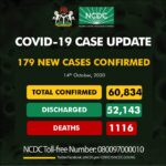 BREAKING: Nigeria records 179 new COVID-19 cases, total now 60,834