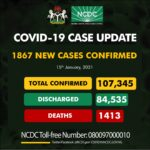 COVID-19 Worsens In Nigeria As Country Records Highest Daily Cases Ever With 1,867 New Infections