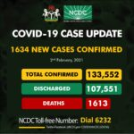 COVID-19: NCDC confirms 1,634 new infections, toll now 133,552